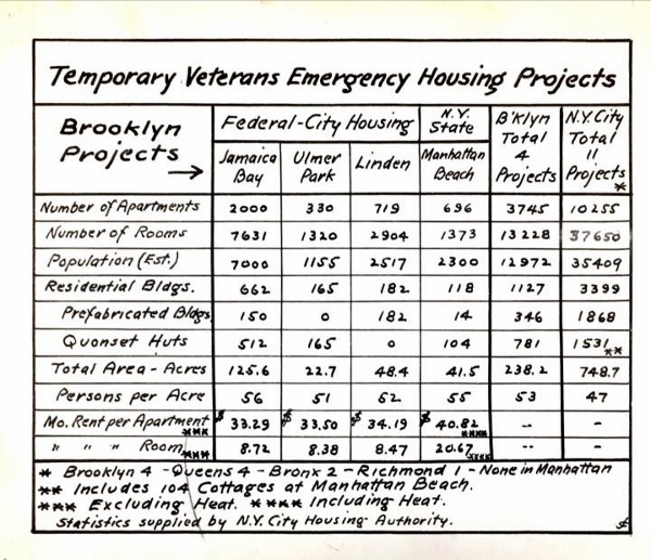Ephemera showing list of temporary veteran housing projects