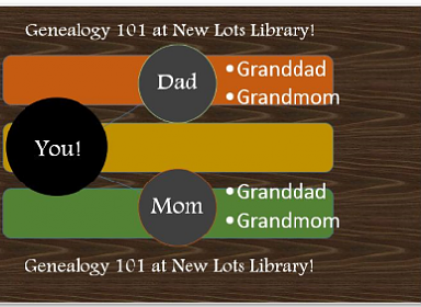 New Lots Library- Genealogy 101